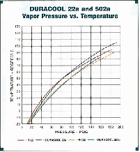 Duracool® Technical Information -Duracool & R-134a Comparisons